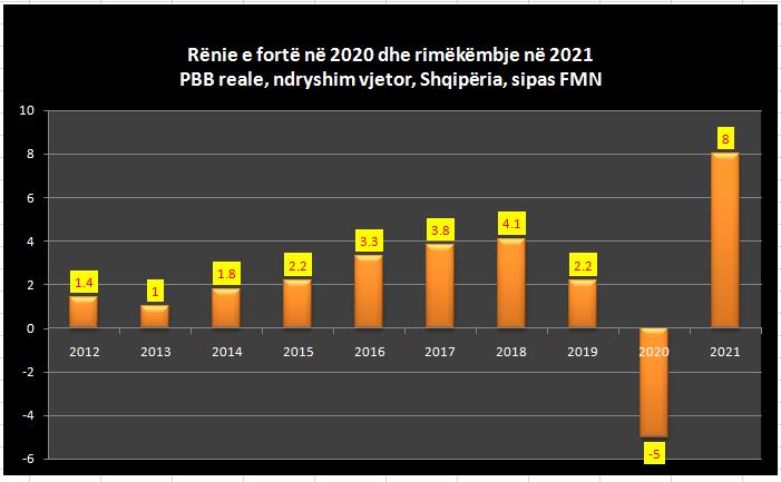 FMN, skenar shqetësues për Shqipërinë: Ekonomia do të tkurret me 5% në 2020